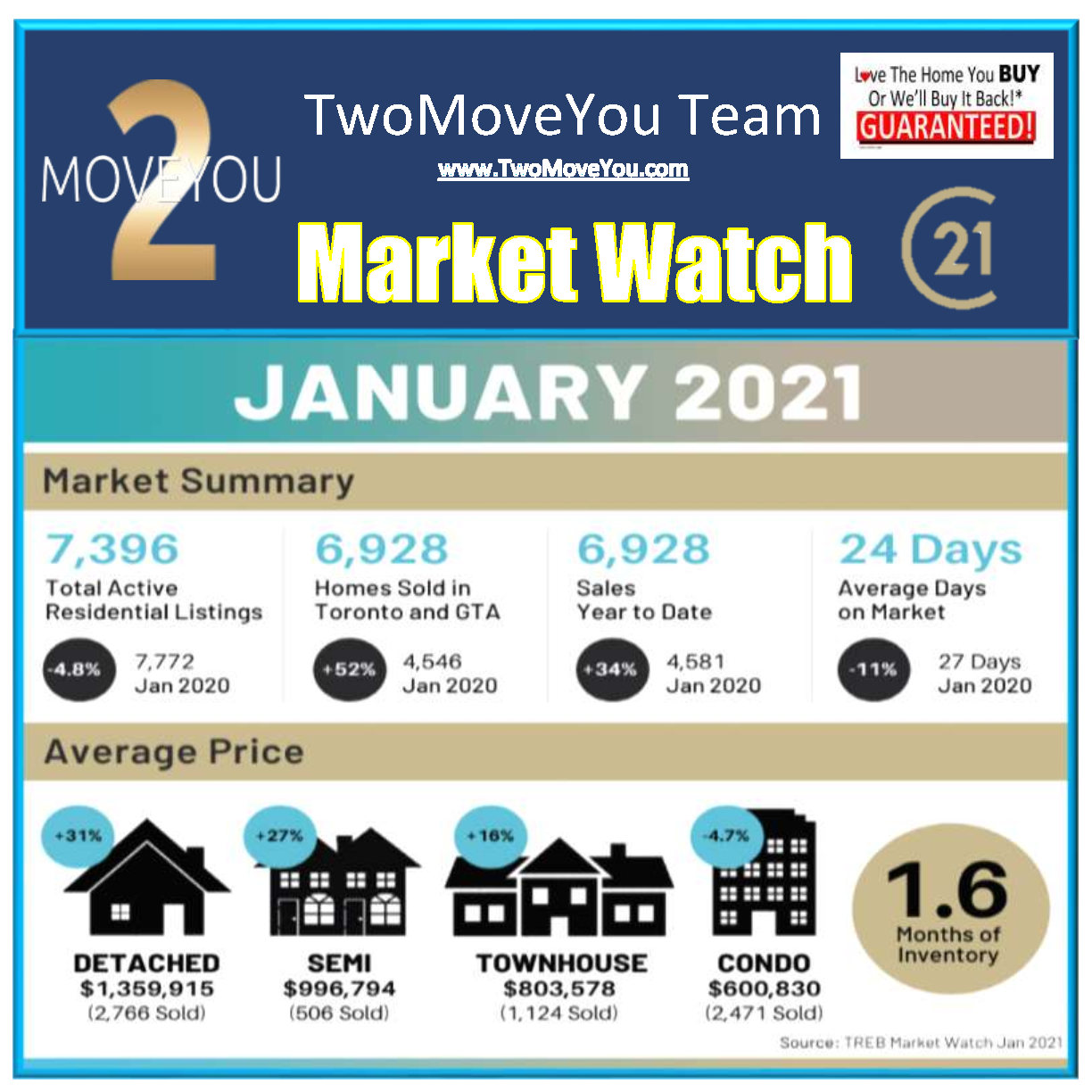 TwoMoveYou Market Watch Jan 2021